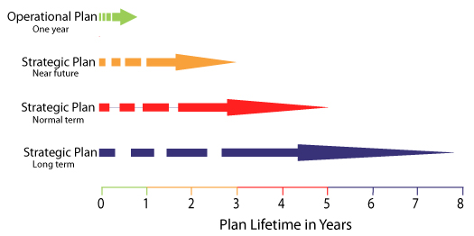 Typical Planning Timescale via